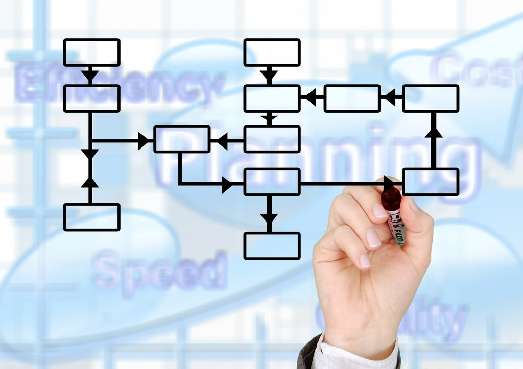 ISO 9001 process managing in manufacturing image of process mapping