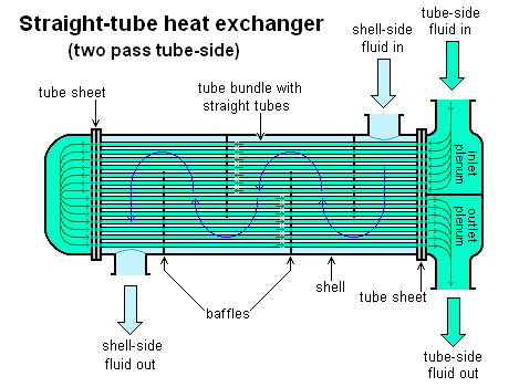 Image of straight tube heat exchangers for blog by Elmelin on Which Metals Dissipate Heat the Best